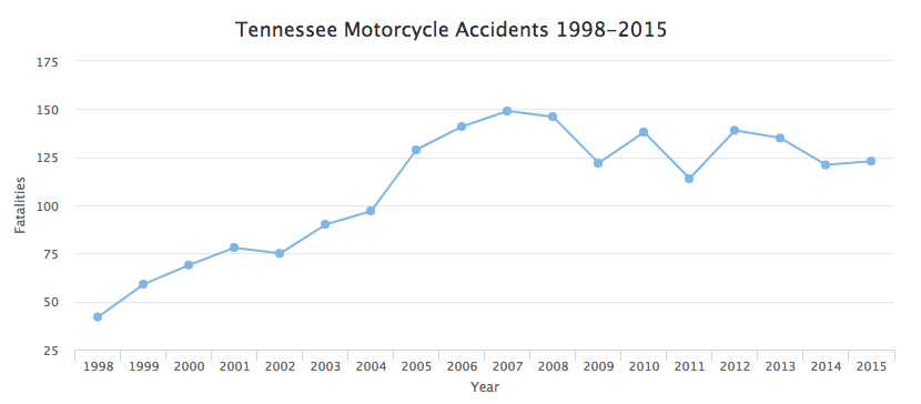 Nashville motorcycle accident lawyer